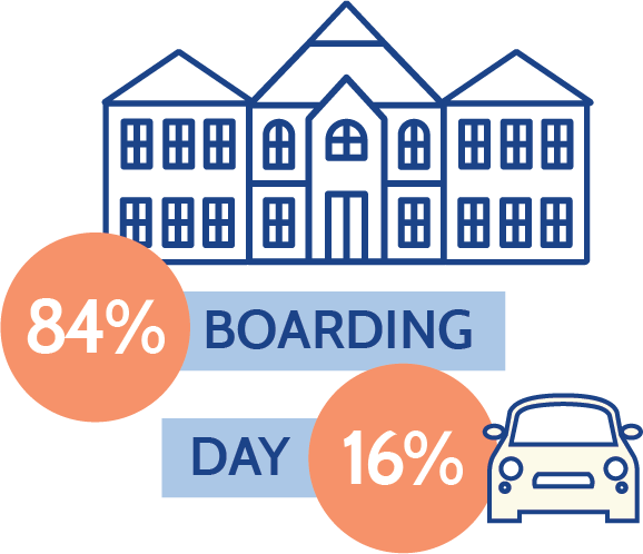 84% boarding and 16% day students