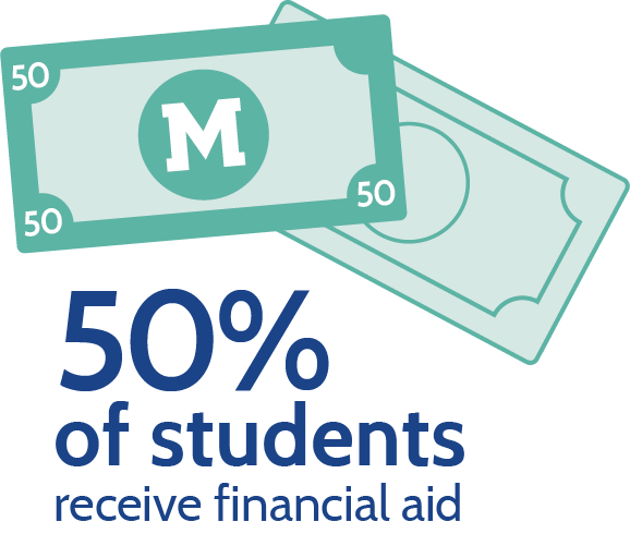 50% of students receive financial aid